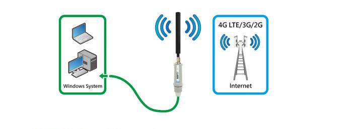 ALFA Tube-U4G as a LTE-Surfstick