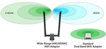 ALFA Network AWUS036AC Features